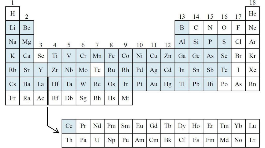 عناصر قابل اندازه گیری با ICP-OES