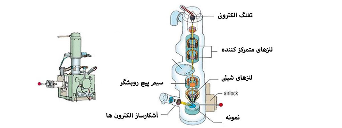آنالیز sem - تحلیل sem - میکروسکوپ sem