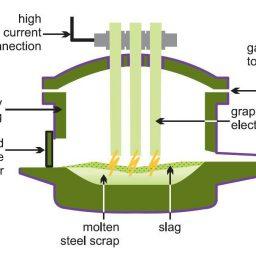 کوره قوس الکتریکی