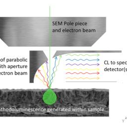 کاتدولومینسانس (Cathodoluminescence Detector)