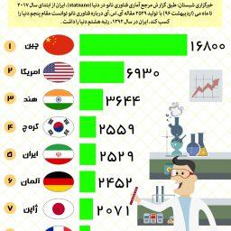 ایران در بین کشور های پیشرو فناوری نانو در جهان پنجم است.