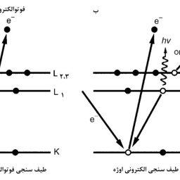 فرایند¬های انتشار الکترون¬های مشخصه: (الف) فوتوالکترونs1؛ و (ب) الکترون اوژه2،3L1KL.