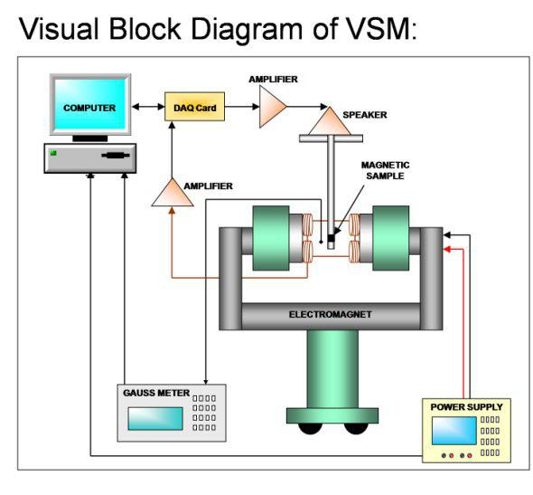 اجزای تشکیل دهنده ی VSM