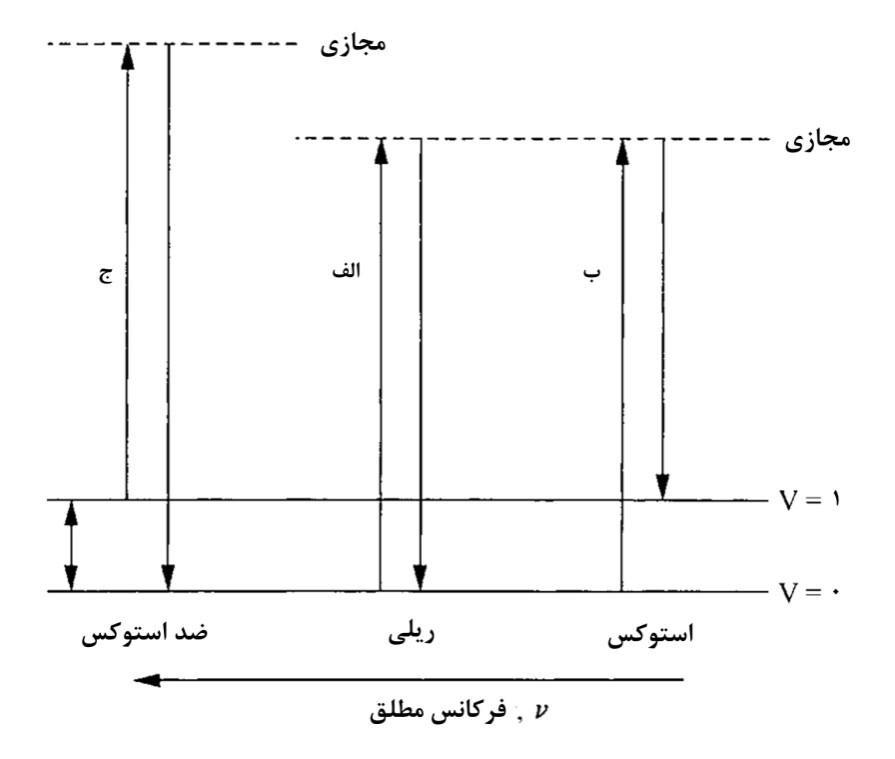 تفرق کشسان و غیر کشسان نور اولیه به وسیله مولکولها
