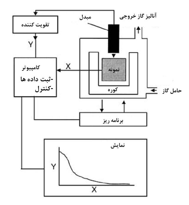 آنالیز حرارتی