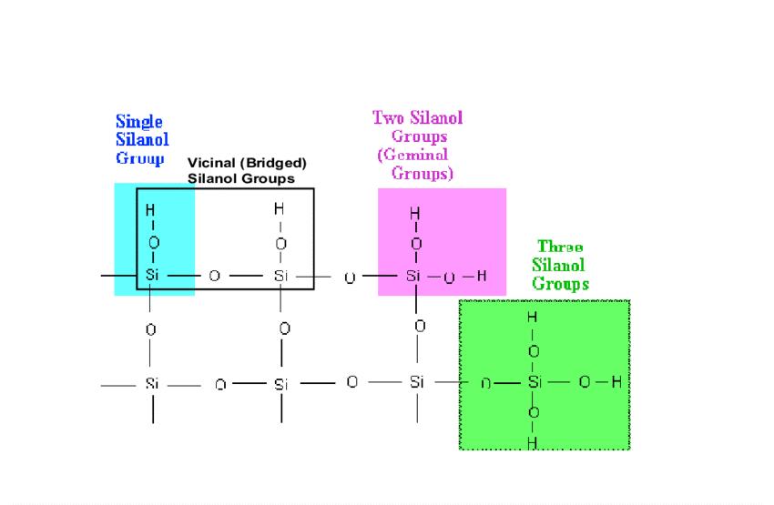 انواع سیلیکاژل و کاربردهای آنها