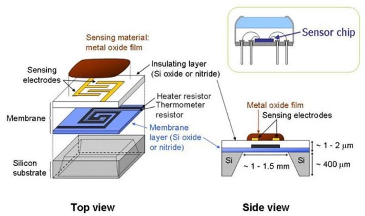 نمای داخلی یک حسگر گازی(سنسور گازی یا Gas Sensor)