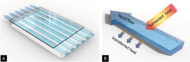 پنجره هوشمند با نانوذرات مغناطیسی آهن