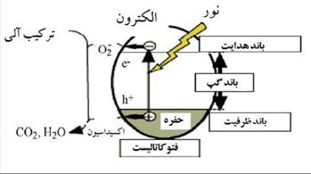 نانو ذرات فوتو کاتالیستی