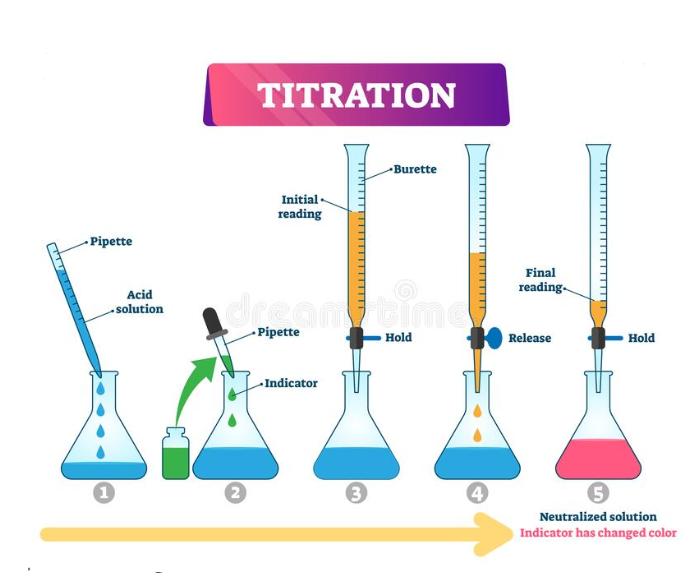 تغییر فیزیکی رنگ در اثر اضافه شدن تیترازول در طول فرآیند تیتراسیون